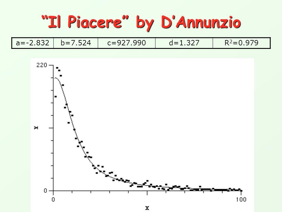 """""""Il Piacere"""" by D'Annunzio a=-2.832b=7.524c=927.990d=1.327R 2 =0.979"""