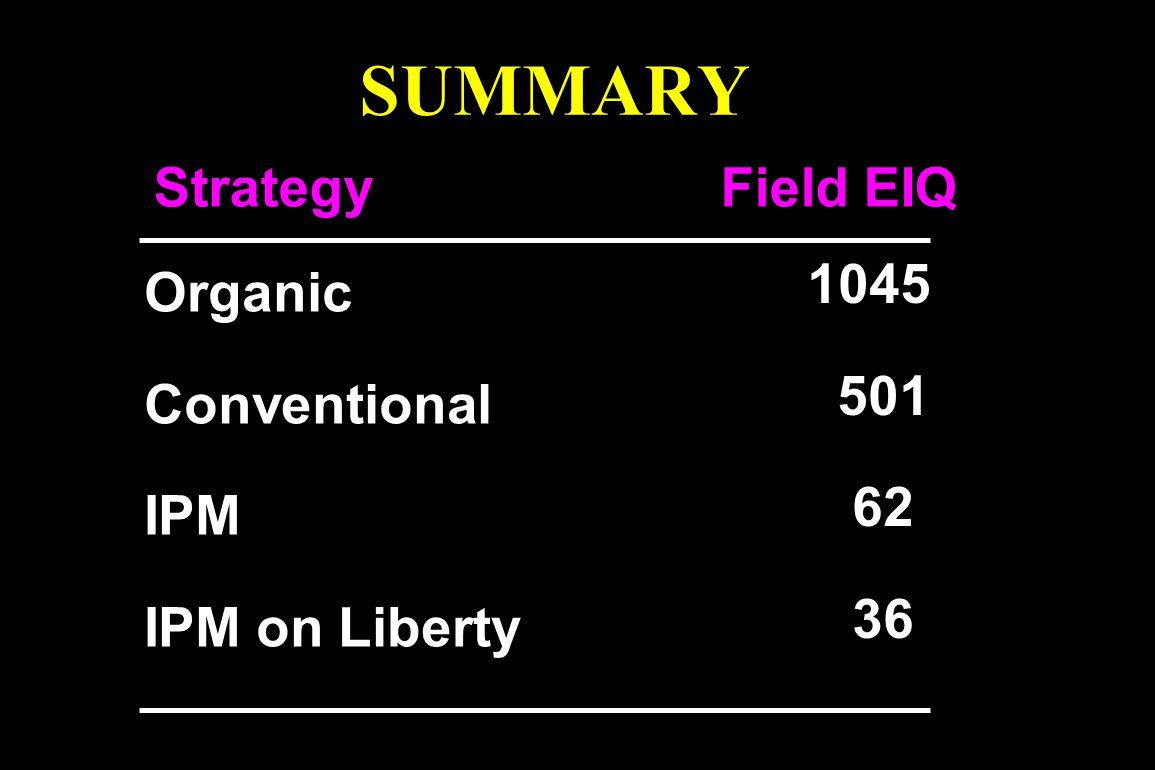 SUMMARY Strategy Field EIQ Organic Conventional IPM IPM on Liberty 1045 501 62 36