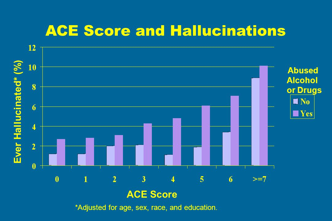 ACE Score Ever Hallucinated* (%) Abused Alcohol or Drugs *Adjusted for age, sex, race, and education. ACE Score and Hallucinations