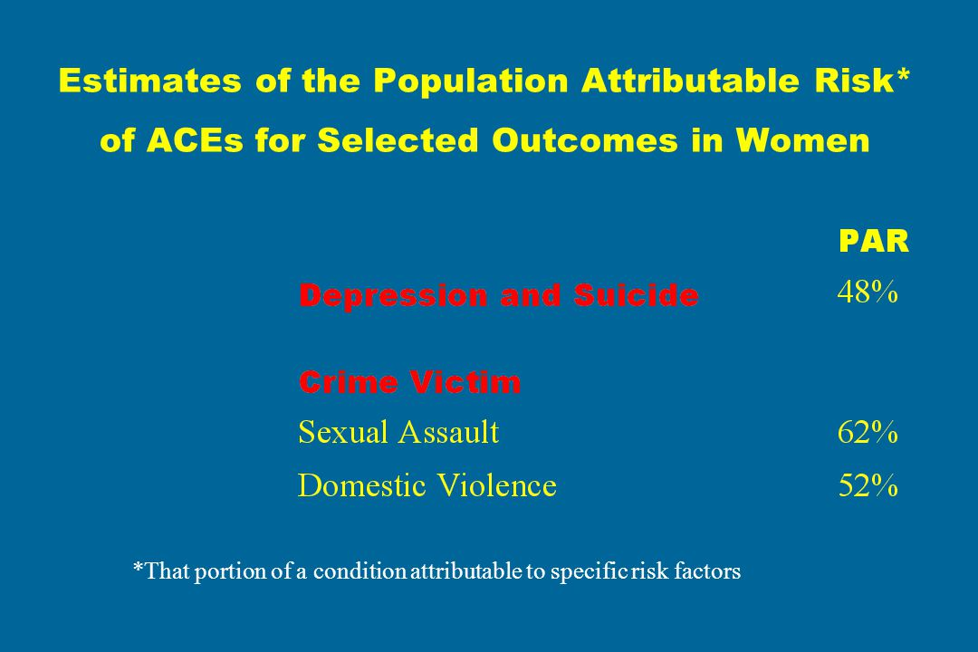 Estimates of the Population Attributable Risk* of ACEs for Selected Outcomes in Women *That portion of a condition attributable to specific risk facto