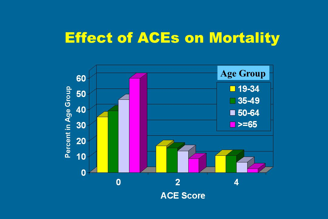 Effect of ACEs on Mortality Age Group