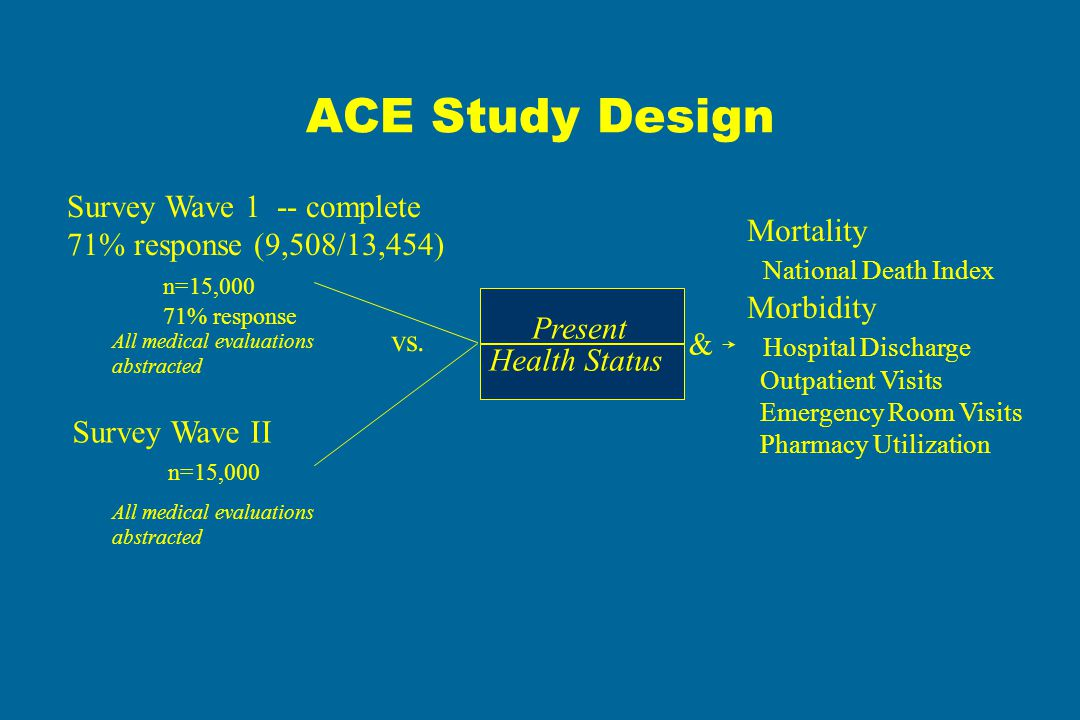 ACE Study Design Survey Wave 1 -- complete 71% response (9,508/13,454) n=15,000 71% response Survey Wave II n=15,000 All medical evaluations abstracted Present Health Status Mortality National Death Index Morbidity Hospital Discharge Outpatient Visits Emergency Room Visits Pharmacy Utilization All medical evaluations abstracted vs.