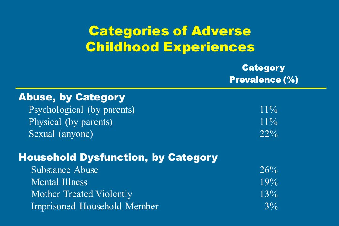 Categories of Adverse Childhood Experiences Category Prevalence (%) Abuse, by Category Psychological (by parents)11% Physical (by parents)11% Sexual (anyone)22% Household Dysfunction, by Category Substance Abuse26% Mental Illness19% Mother Treated Violently13% Imprisoned Household Member 3%