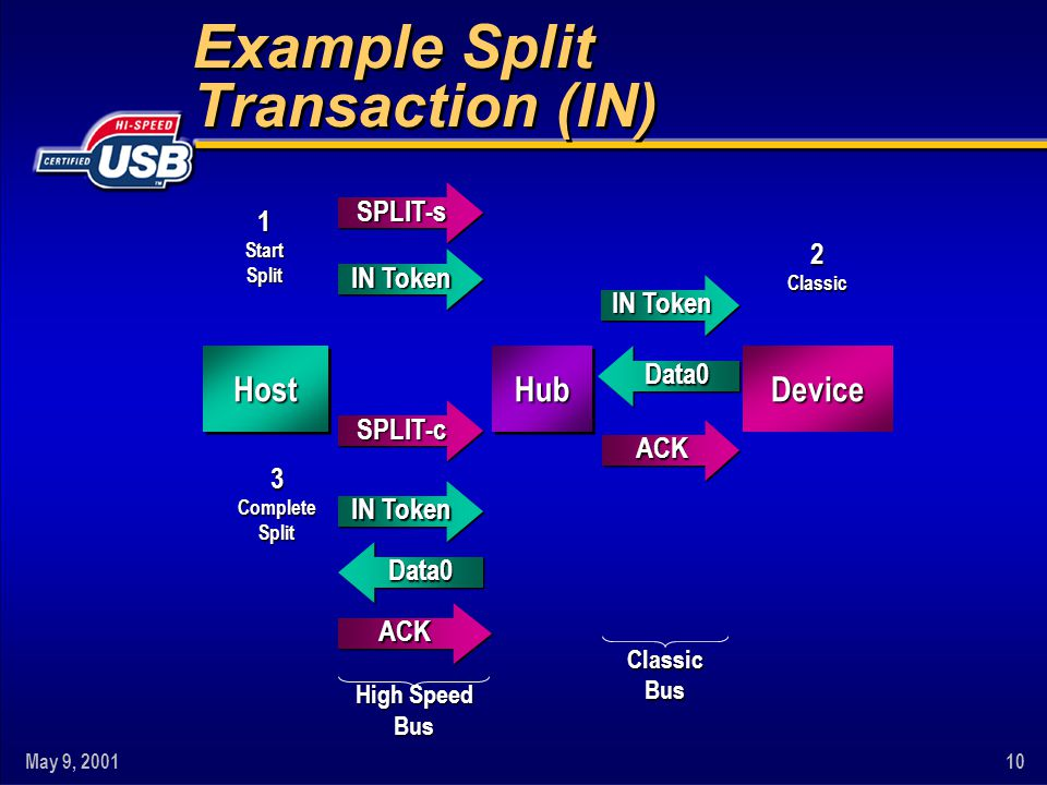 May 9, 200110 HostHost Device HubHub ClassicBus High Speed Bus Example Split Transaction (IN) 1StartSplit SPLIT-sSPLIT-s IN Token 3CompleteSplit SPLIT-cSPLIT-c ACKACK Data0Data0 2Classic Data0Data0 ACKACK