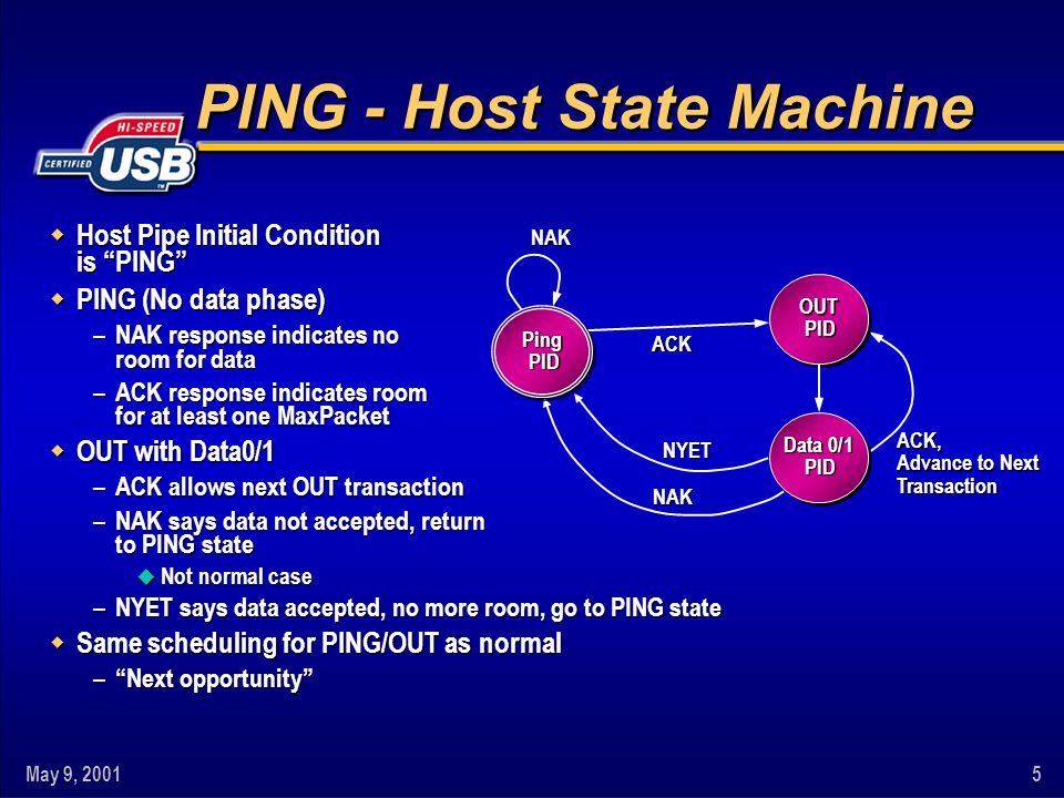May 9, 20015 w Host Pipe Initial Condition is PING w PING (No data phase) – NAK response indicates no room for data – ACK response indicates room for at least one MaxPacket w OUT with Data0/1 – ACK allows next OUT transaction – NAK says data not accepted, return to PING state u Not normal case – NYET says data accepted, no more room, go to PING state w Same scheduling for PING/OUT as normal – Next opportunity PING - Host State Machine Ping PID Data 0/1 PID NAKACK ACK, Advance to Next Transaction NAK NYET OUT PID