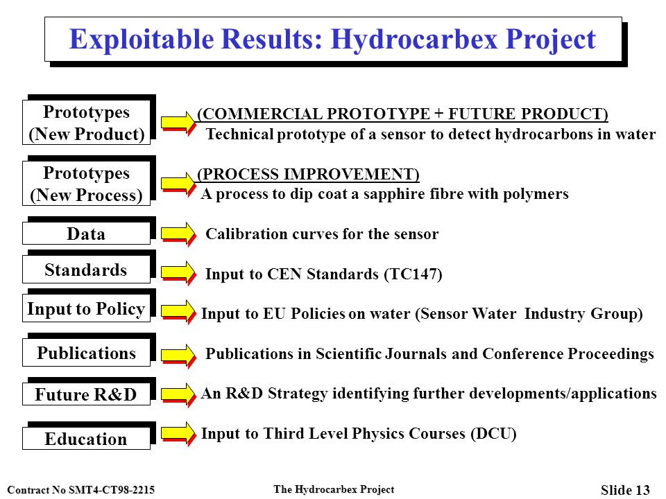 Contract No SMT4-CT98-2215 Slide 13 The Hydrocarbex Project Exploitable Results: Hydrocarbex Project (COMMERCIAL PROTOTYPE + FUTURE PRODUCT) Technical