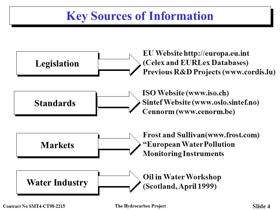 Contract No SMT4-CT98-2215 Slide 4 The Hydrocarbex Project Key Sources of Information Legislation Standards Markets EU Website http://europa.eu.int (C