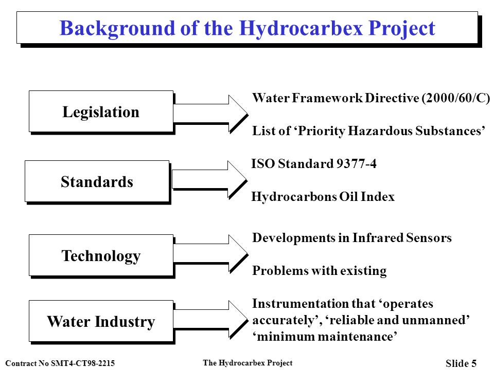 Contract No SMT4-CT98-2215 Slide 5 The Hydrocarbex Project Background of the Hydrocarbex Project Legislation Standards Technology Water Framework Dire