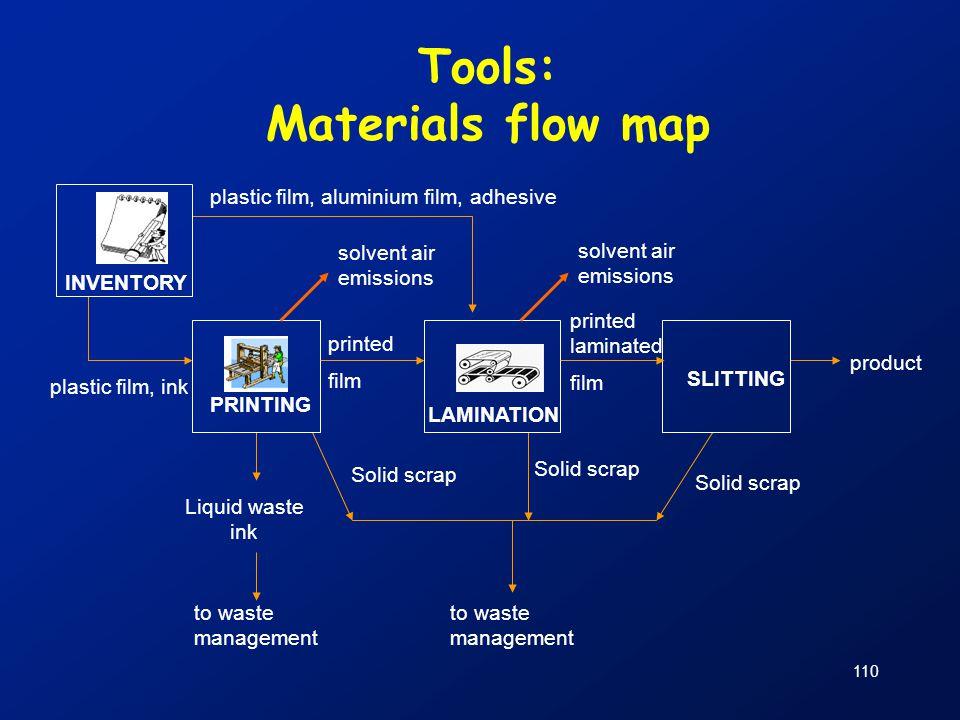 110 Tools: Materials flow map INVENTORY SLITTING solvent air emissions solvent air emissions printed laminated film plastic film, ink product plastic