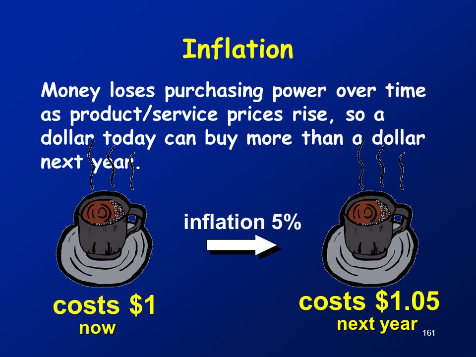 Inflation Money loses purchasing power over time as product/service prices rise, so a dollar today can buy more than a dollar next year. costs $1 cost