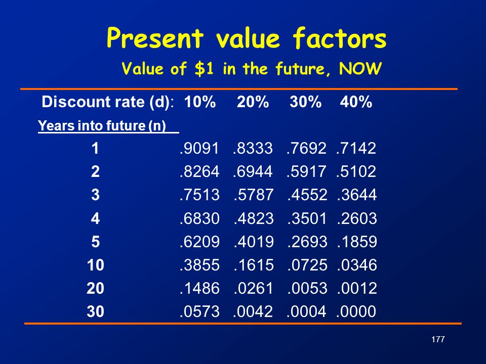 177 Present value factors Value of $1 in the future, NOW Discount rate (d): 10% 20% 30% 40% Years into future (n) 1.9091.8333.7692.7142 2.8264.6944.59