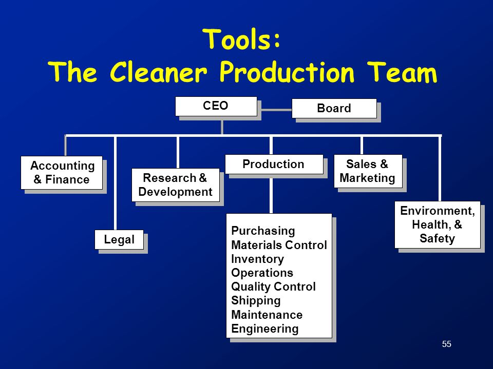 55 Tools: The Cleaner Production Team Purchasing Materials Control Inventory Operations Quality Control Shipping Maintenance Engineering Purchasing Ma