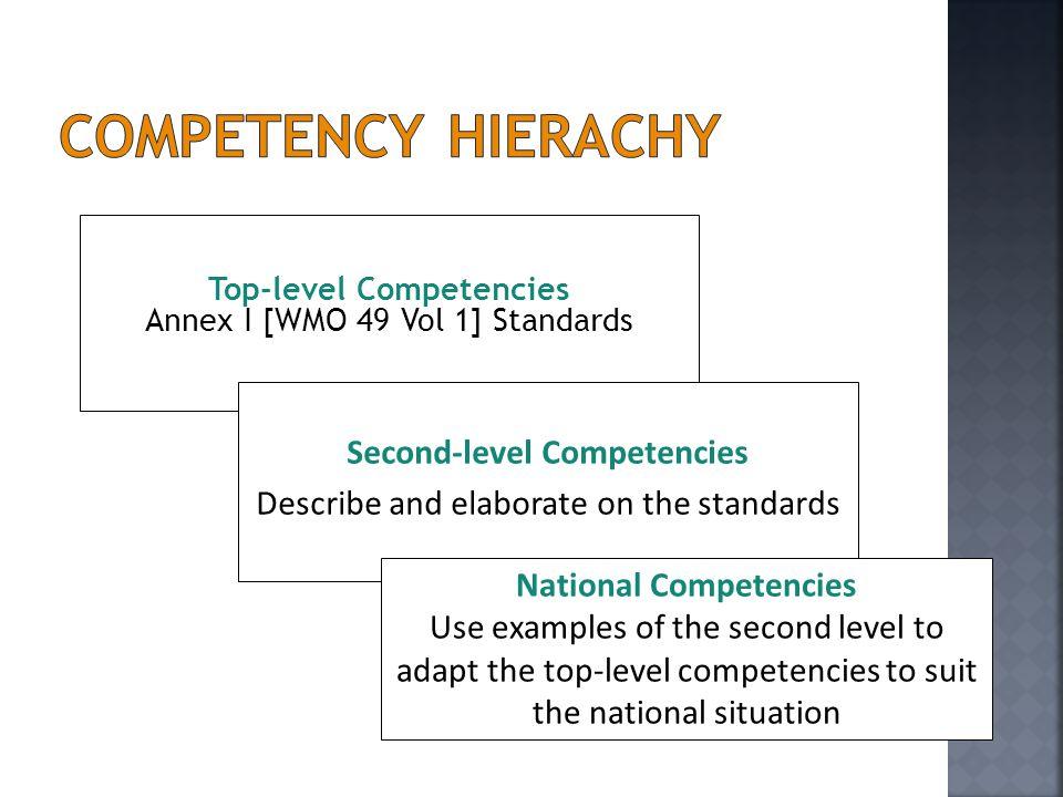Top-level Competencies Annex I [WMO 49 Vol 1] Standards Second-level Competencies Describe and elaborate on the standards National Competencies Use ex