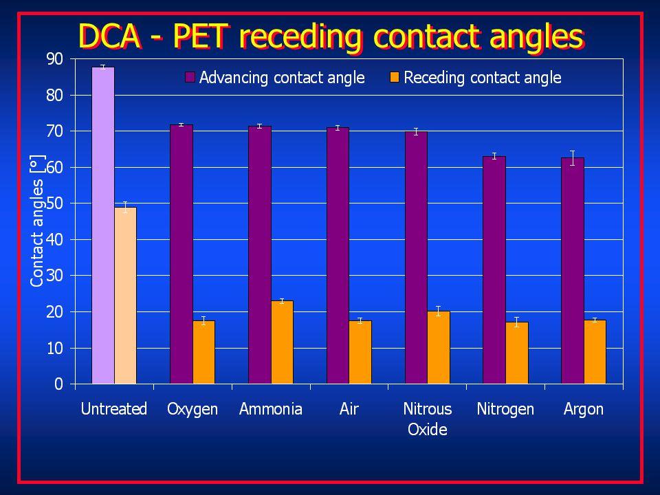 DCA - PET receding contact angles