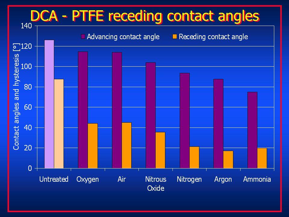 DCA - PTFE receding contact angles