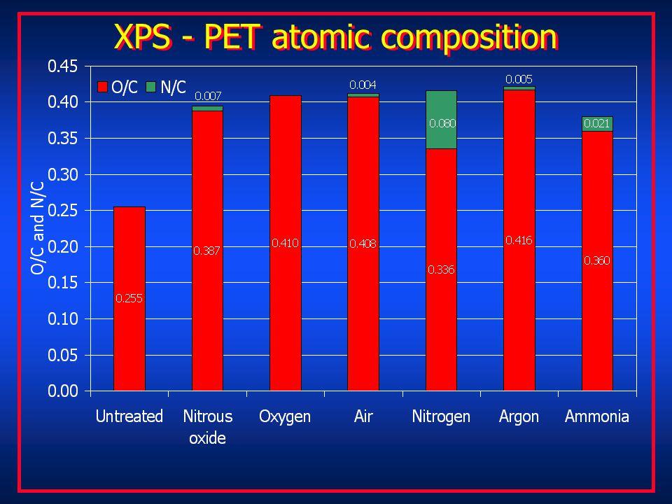 XPS - PET atomic composition