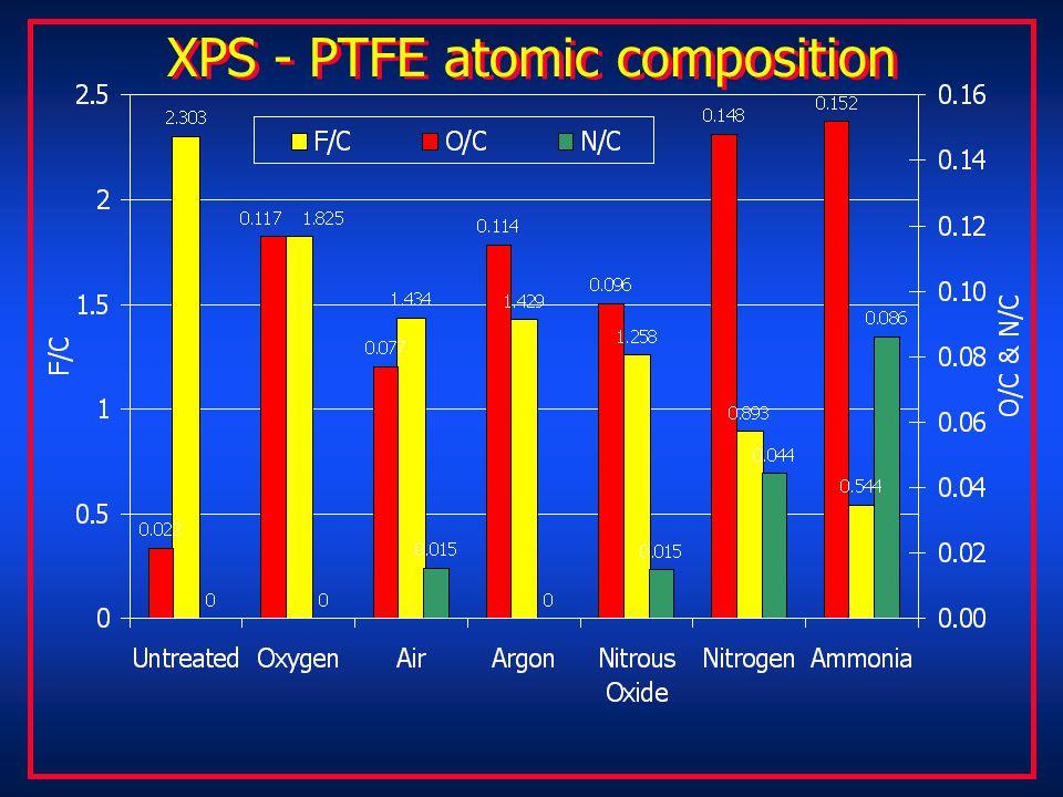 XPS - PTFE atomic composition