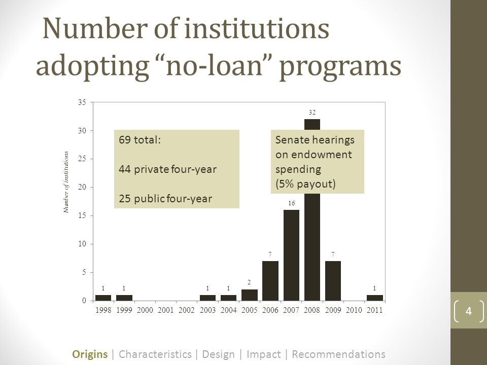Number of institutions adopting no-loan programs 4 Senate hearings on endowment spending (5% payout) Origins | Characteristics | Design | Impact | Recommendations 69 total: 44 private four-year 25 public four-year
