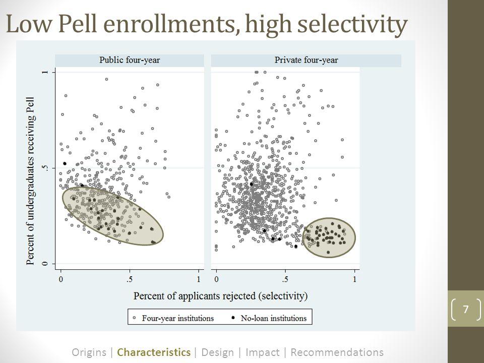 7 Low Pell enrollments, high selectivity Origins | Characteristics | Design | Impact | Recommendations
