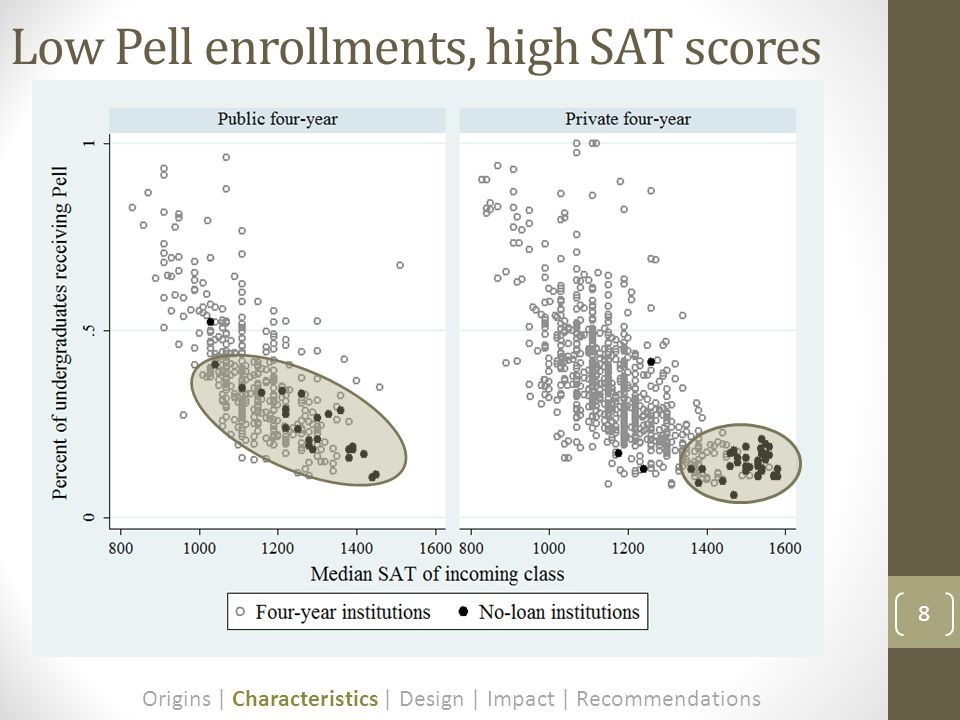 Low Pell enrollments, high SAT scores 8 Origins | Characteristics | Design | Impact | Recommendations