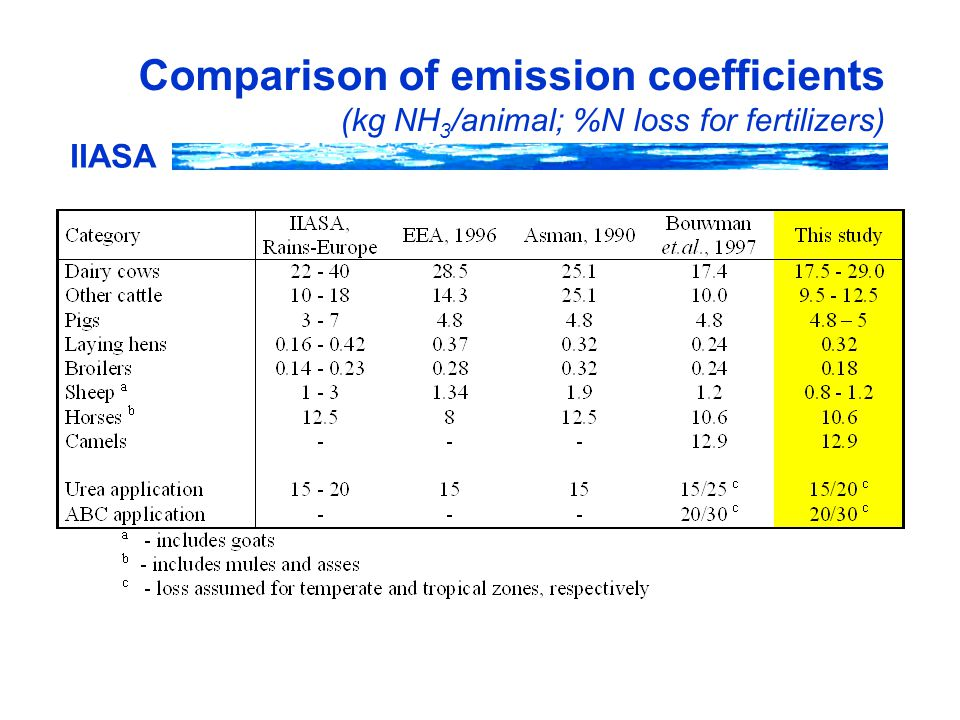 IIASA Comparison of emission coefficients (kg NH 3 /animal; %N loss for fertilizers)