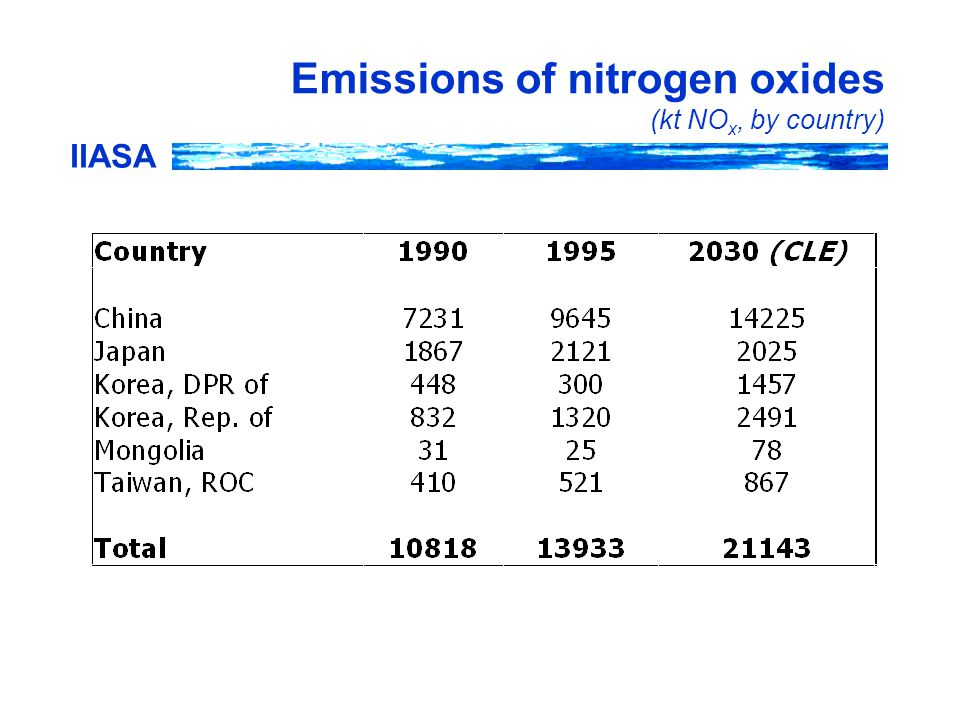 IIASA Emissions of nitrogen oxides (kt NO x, by country)