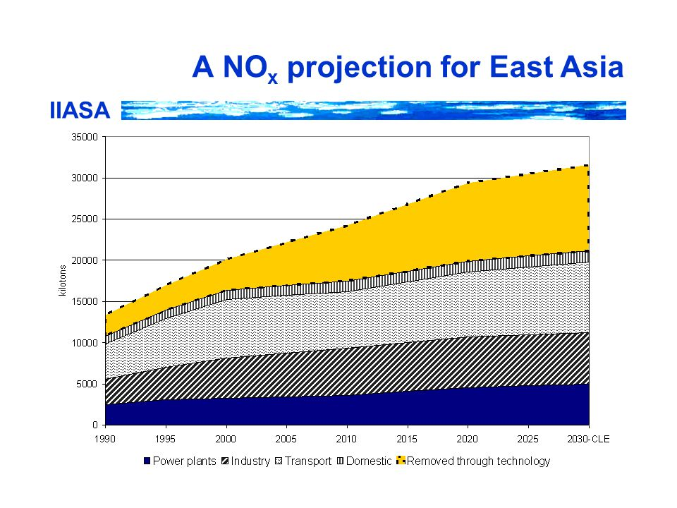 IIASA A NO x projection for East Asia