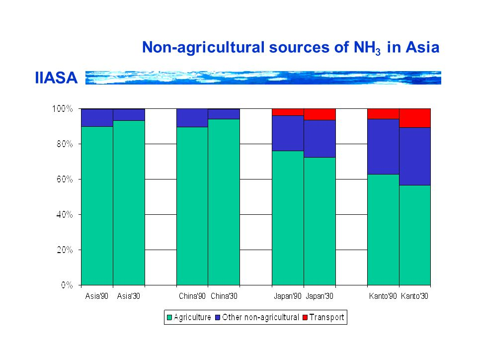 IIASA Non-agricultural sources of NH 3 in Asia