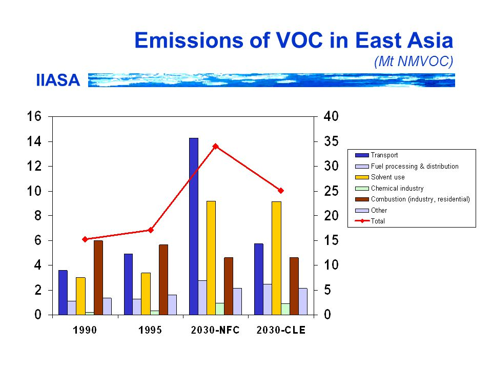 IIASA Emissions of VOC in East Asia (Mt NMVOC)