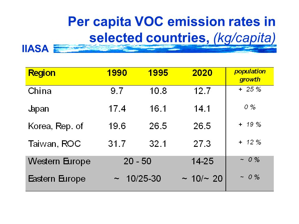IIASA Per capita VOC emission rates in selected countries, (kg/capita)