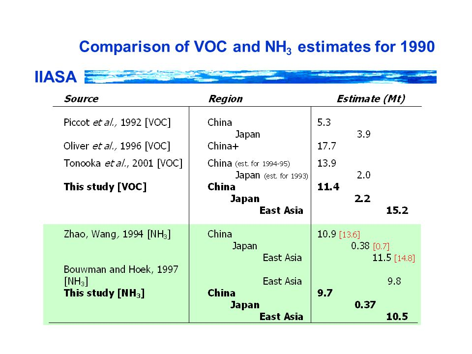 IIASA Comparison of VOC and NH 3 estimates for 1990