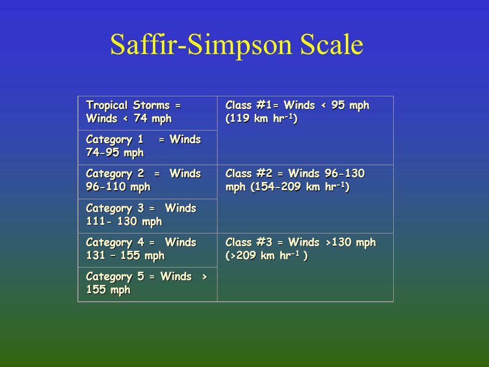 Saffir-Simpson Scale Tropical Storms = Winds < 74 mph Class #1= Winds < 95 mph (119 km hr -1 ) Category 1 = Winds 74-95 mph Category 2 = Winds 96-110 mph Class #2 = Winds 96-130 mph (154-209 km hr -1 ) Category 3 = Winds 111- 130 mph Category 4 = Winds 131 – 155 mph Class #3 = Winds >130 mph (>209 km hr -1 ) Category 5 = Winds > 155 mph