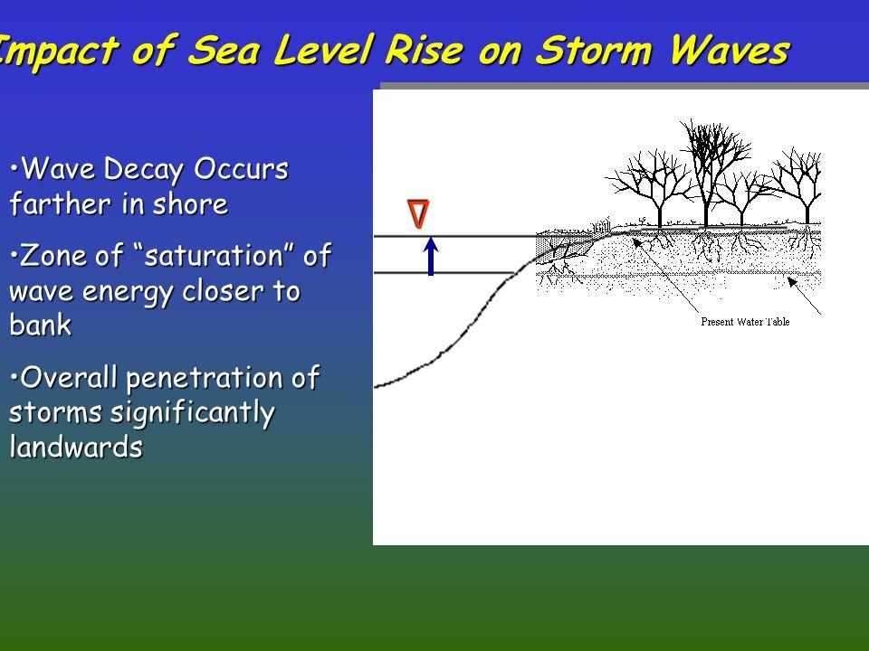 """Δ Wave Decay Occurs farther in shoreWave Decay Occurs farther in shore Zone of """"saturation"""" of wave energy closer to bankZone of """"saturation"""" of wave"""