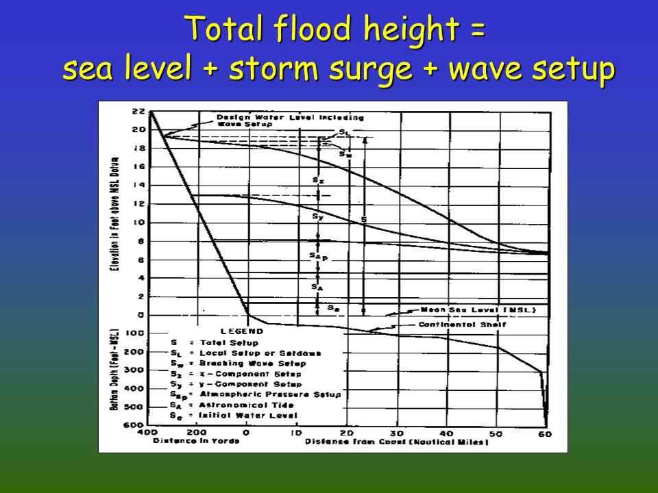 Total flood height = sea level + storm surge + wave setup