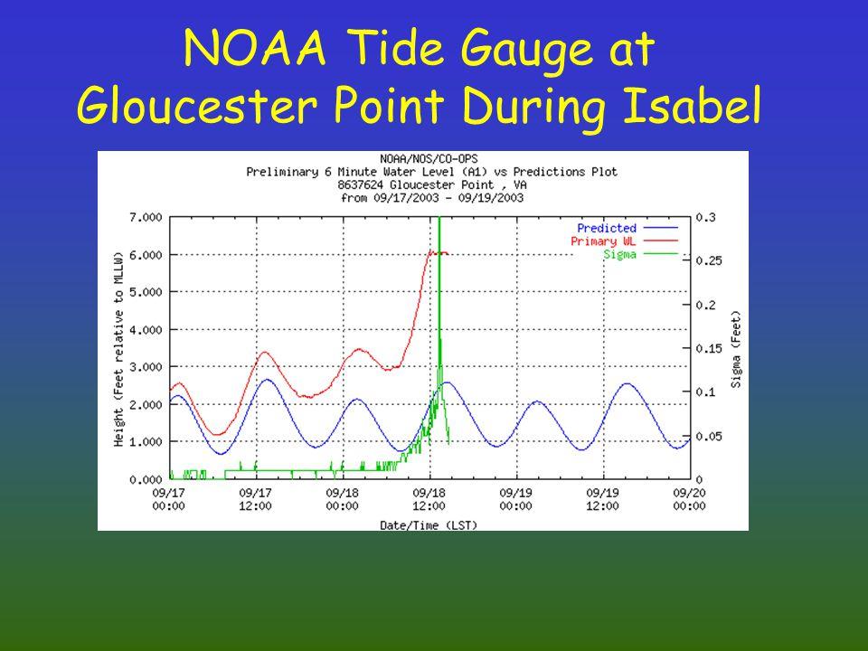 NOAA Tide Gauge at Gloucester Point During Isabel