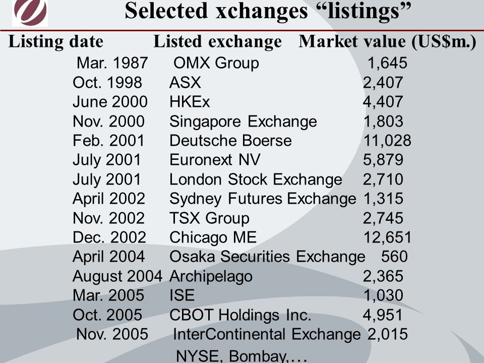 Listing date Listed exchange Market value (US$m.) Mar.