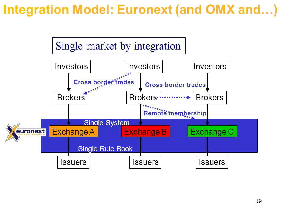 19 Single System Single Rule Book Exchange A Investors Brokers Issuers Exchange B Investors Brokers Issuers Exchange C Investors Brokers Issuers Integration Model: Euronext (and OMX and…) Cross border trades Remote membership Single market by integration