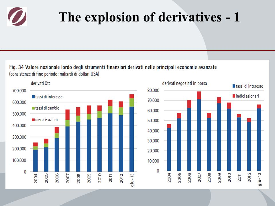 The explosion of derivatives - 1