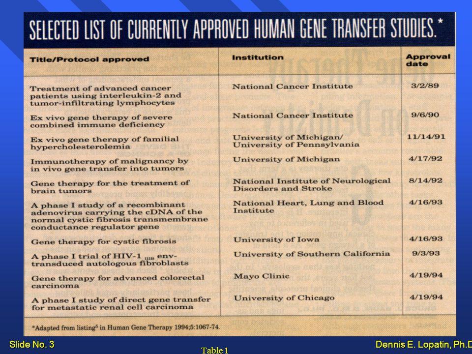 Slide No. 3 Dennis E. Lopatin, Ph.D.. Table 1