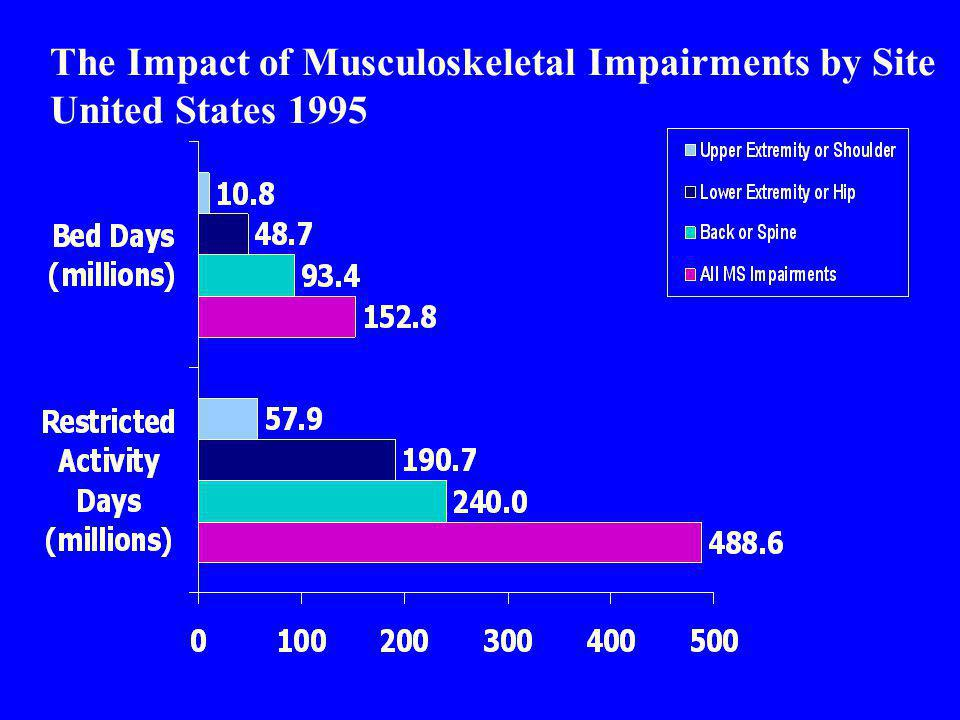 The Impact of Musculoskeletal Impairments by Site United States 1995
