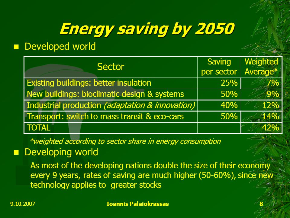 9.10.2007Ioannis Palaiokrassas8 Energy saving by 2050 Developed world *weighted according to sector share in energy consumption Developing world As mo