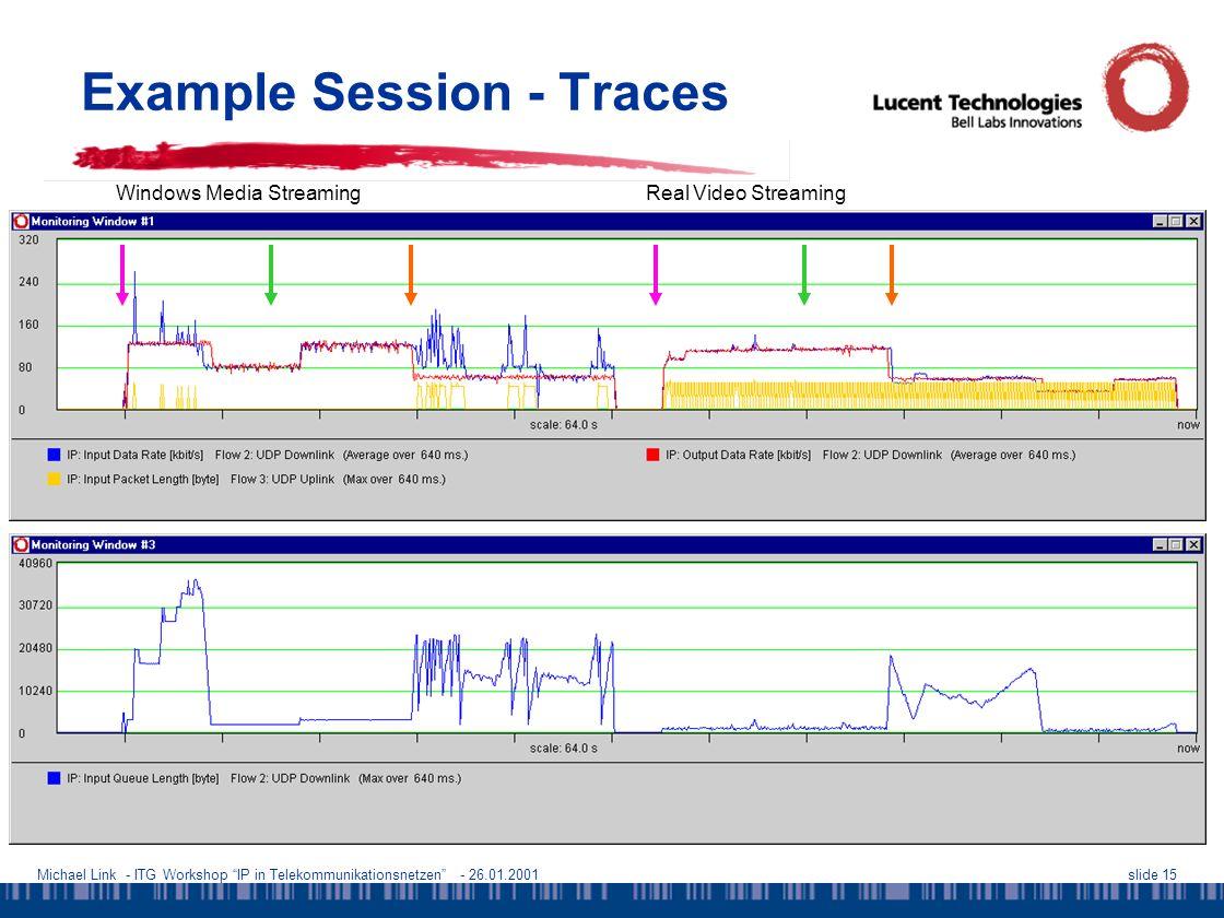 Michael Link - ITG Workshop IP in Telekommunikationsnetzen - 26.01.2001slide 15 Example Session - Traces Windows Media StreamingReal Video Streaming