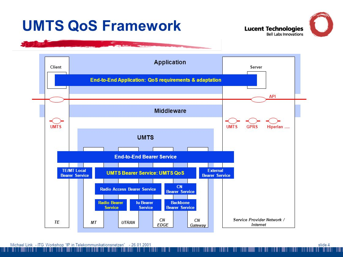Michael Link - ITG Workshop IP in Telekommunikationsnetzen - 26.01.2001slide 5 UMTS Demonstrator - Objectives  Joint evaluation and optimization of UMTS packet data services and multimedia applications  Real-time UMTS radio link emulation is required for the evaluation of –interactive applications, –control loop performance of adaptive applications.