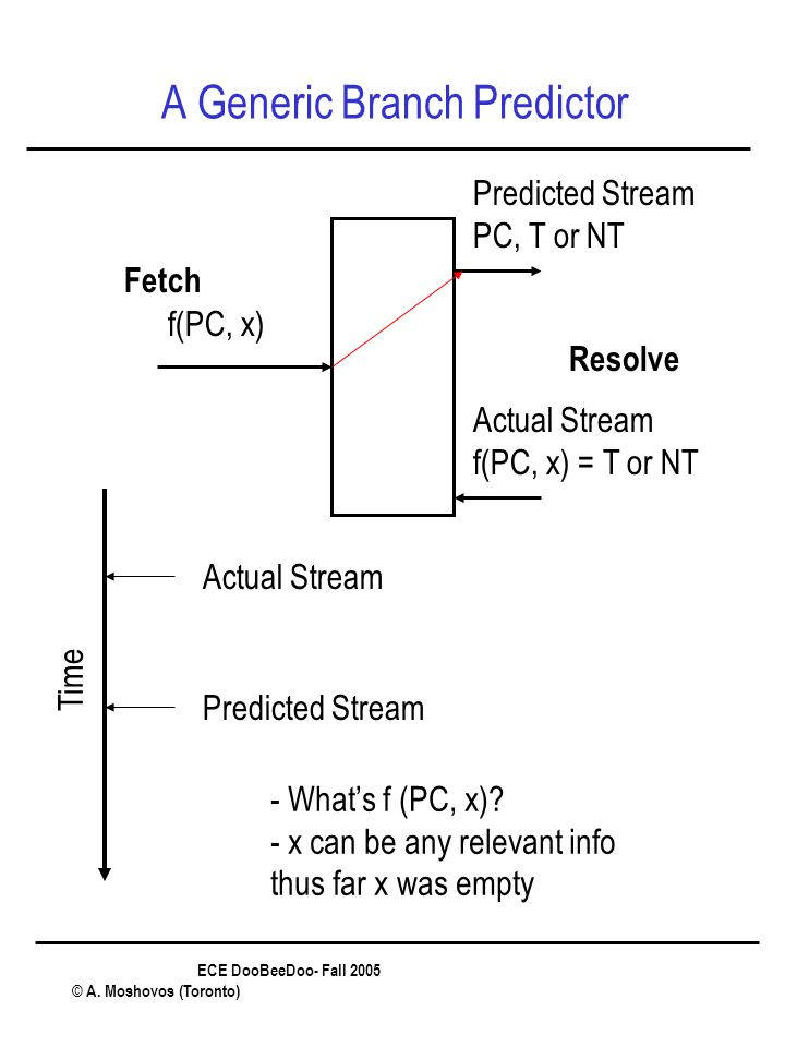 ECE DooBeeDoo- Fall 2005 © A. Moshovos (Toronto) A Generic Branch Predictor Fetch Resolve f(PC, x) Predicted Stream PC, T or NT Actual Stream f(PC, x)