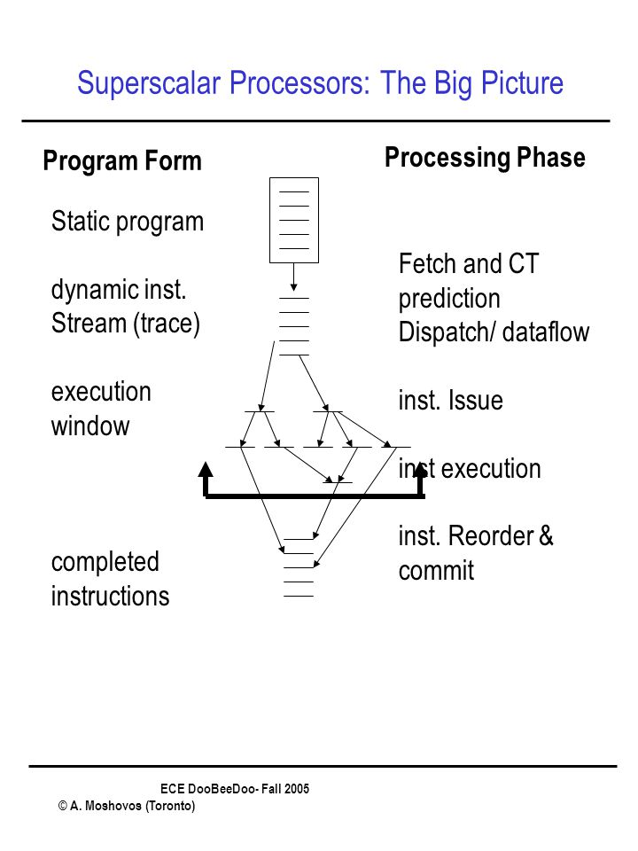 ECE DooBeeDoo- Fall 2005 © A. Moshovos (Toronto) Superscalar Processors: The Big Picture Program Form Processing Phase Static program dynamic inst. St