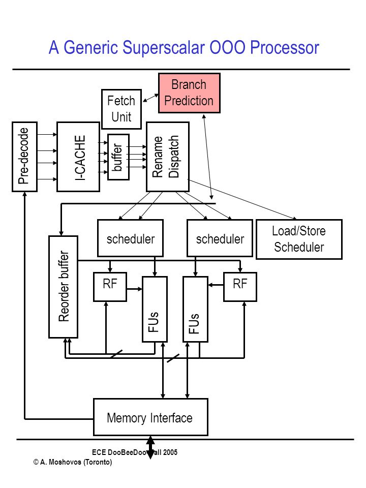 ECE DooBeeDoo- Fall 2005 © A. Moshovos (Toronto) A Generic Superscalar OOO Processor Pre-decode I-CACHE buffer Rename Dispatch scheduler Reorder buffe