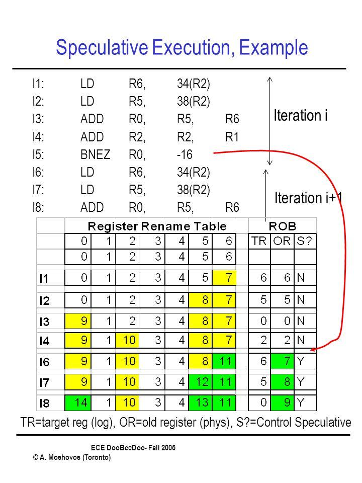 ECE DooBeeDoo- Fall 2005 © A. Moshovos (Toronto) Speculative Execution, Example I1:LDR6, 34(R2) I2:LDR5,38(R2) I3:ADDR0,R5,R6 I4:ADDR2,R2, R1 I5:BNEZR