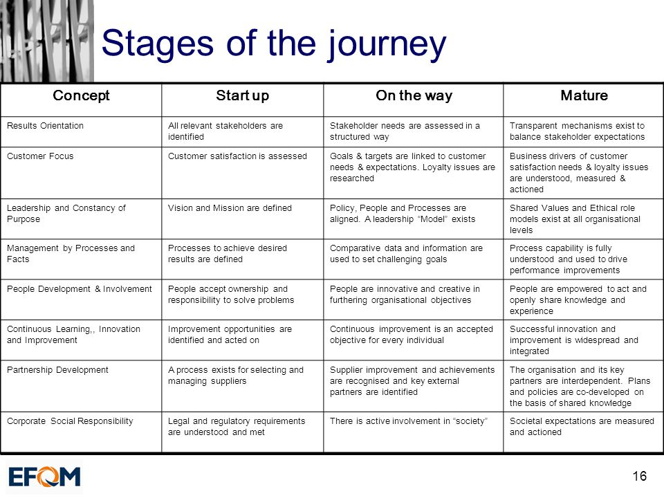 16 Stages of the journey ConceptStart upOn the wayMature Results OrientationAll relevant stakeholders are identified Stakeholder needs are assessed in