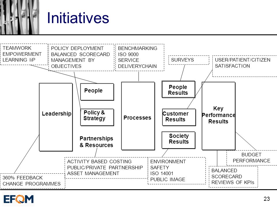 23 Initiatives Processes People Results Customer Results Society Results Policy & Strategy Partnerships & Resources People Key Performance Results TEA