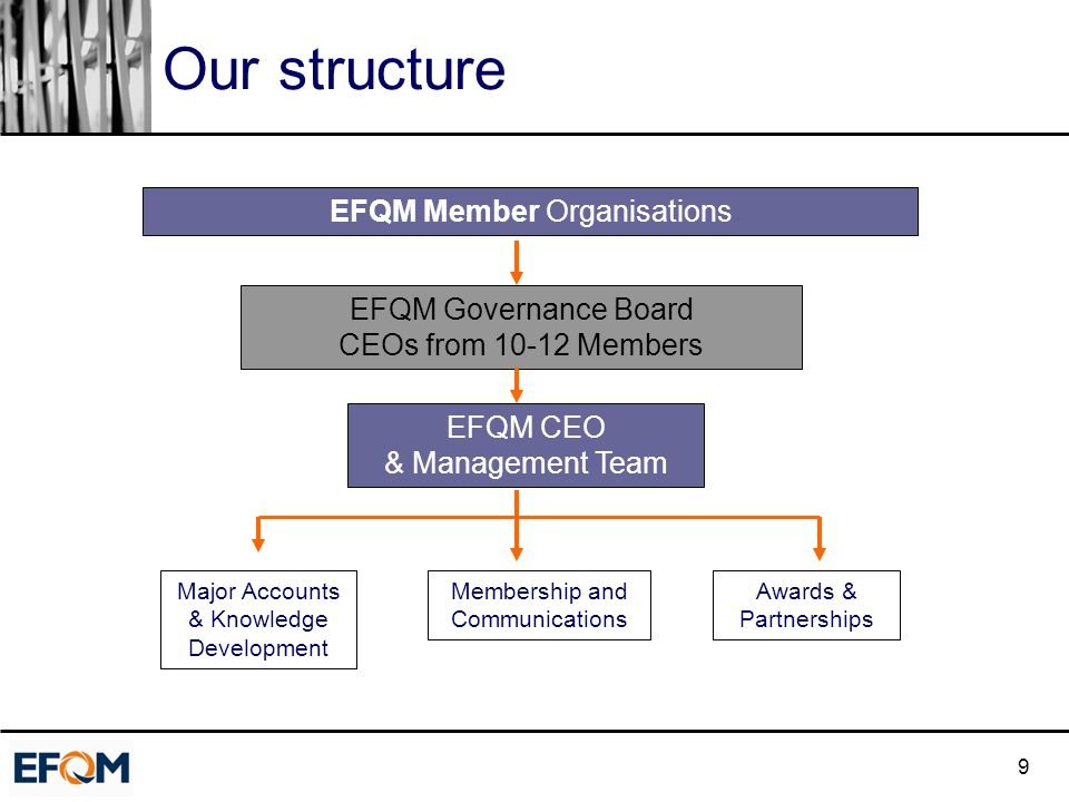 9 Our structure EFQM Member Organisations EFQM Governance Board CEOs from 10-12 Members EFQM CEO & Management Team Major Accounts & Knowledge Developm